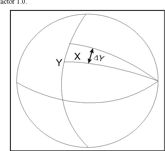 Figure 3: net projection