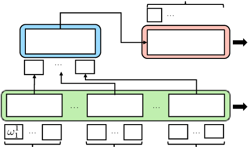 Figure 1 for Hierarchical Pre-training for Sequence Labelling in Spoken Dialog