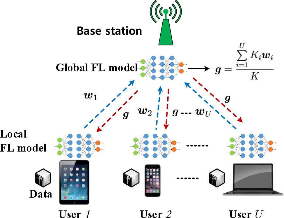 Figure 1 for A Joint Learning and Communications Framework for Federated Learning over Wireless Networks