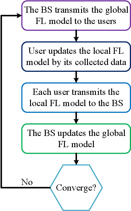 Figure 2 for A Joint Learning and Communications Framework for Federated Learning over Wireless Networks