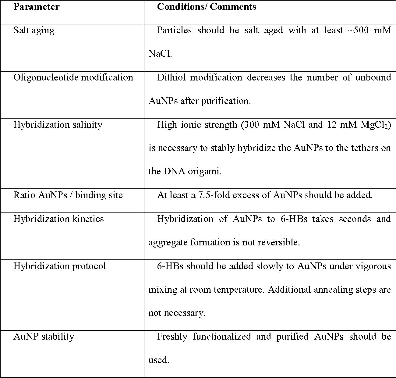 Toward Self-Assembled Plasmonic Devices: High-Yield Arrangement of ...