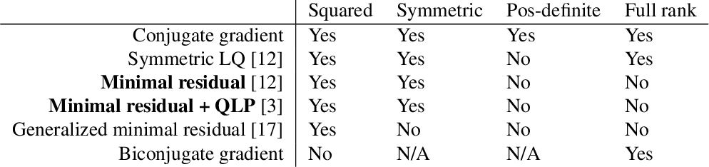 Figure 1 for Imposing Hard Constraints on Deep Networks: Promises and Limitations