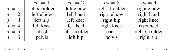 Figure 3 for Imposing Hard Constraints on Deep Networks: Promises and Limitations