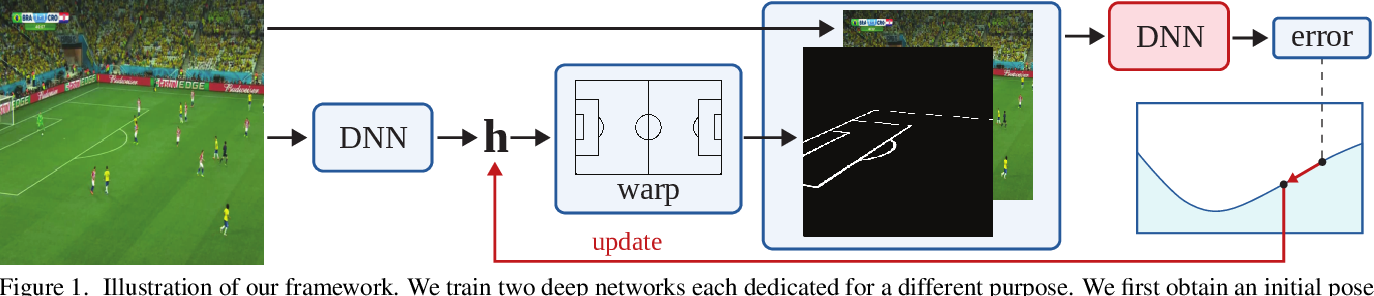 Figure 1 for Optimizing Through Learned Errors for Accurate Sports Field Registration