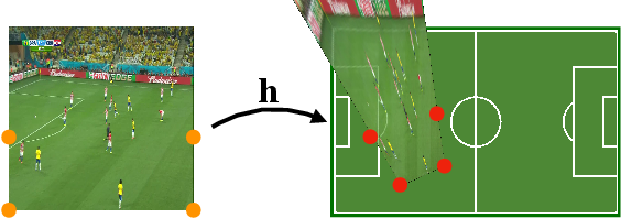 Figure 3 for Optimizing Through Learned Errors for Accurate Sports Field Registration