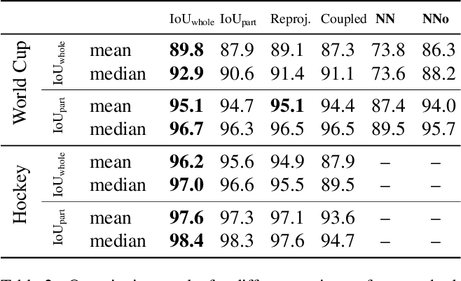 Figure 4 for Optimizing Through Learned Errors for Accurate Sports Field Registration