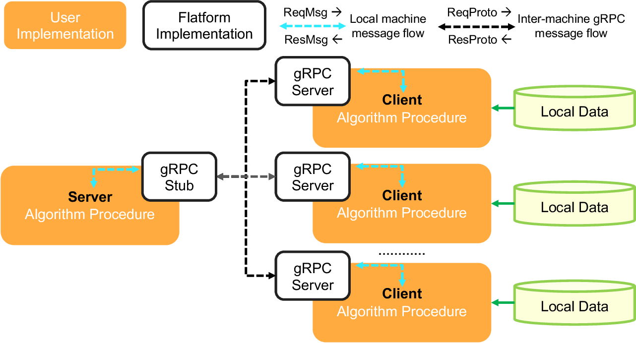 Figure 1 for Fedlearn-Algo: A flexible open-source privacy-preserving machine learning platform