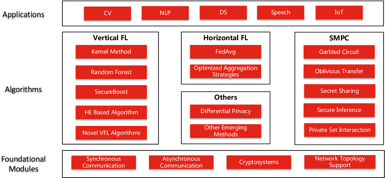 Figure 2 for Fedlearn-Algo: A flexible open-source privacy-preserving machine learning platform