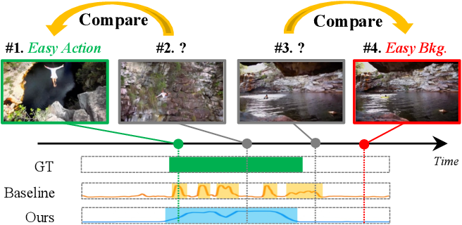 Figure 1 for CoLA: Weakly-Supervised Temporal Action Localization with Snippet Contrastive Learning