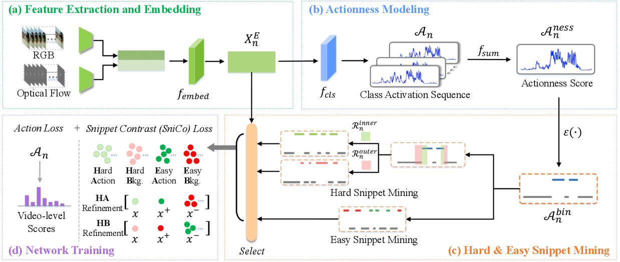Figure 3 for CoLA: Weakly-Supervised Temporal Action Localization with Snippet Contrastive Learning