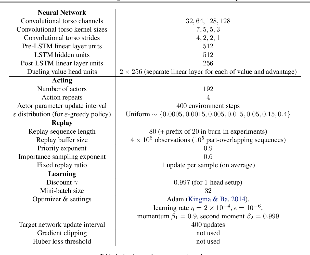 Figure 2 for Return-based Scaling: Yet Another Normalisation Trick for Deep RL