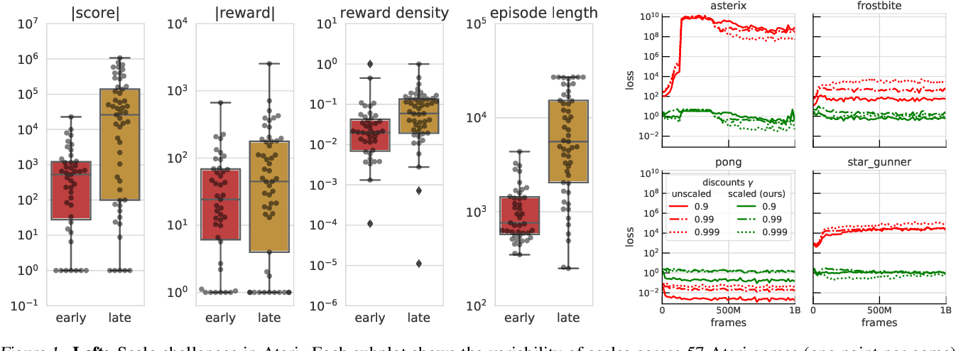 Figure 1 for Return-based Scaling: Yet Another Normalisation Trick for Deep RL