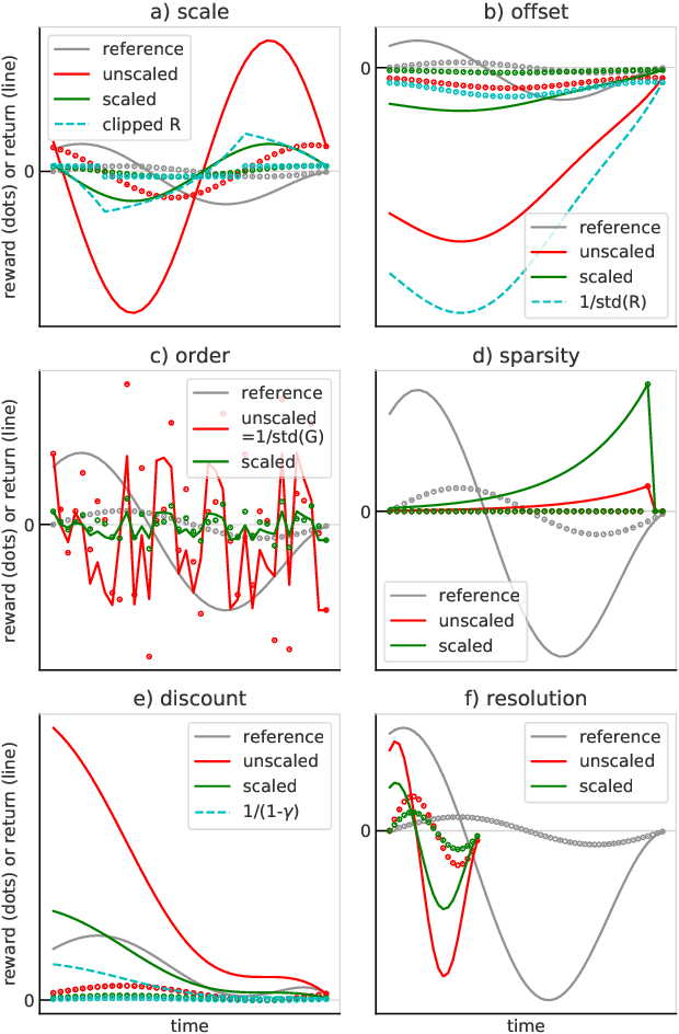 Figure 3 for Return-based Scaling: Yet Another Normalisation Trick for Deep RL