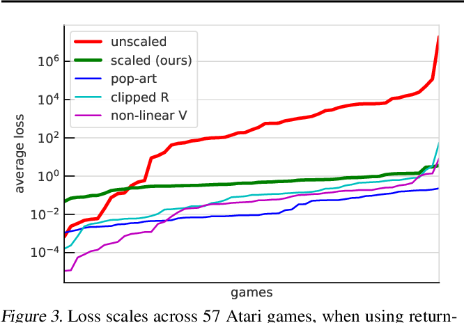 Figure 4 for Return-based Scaling: Yet Another Normalisation Trick for Deep RL