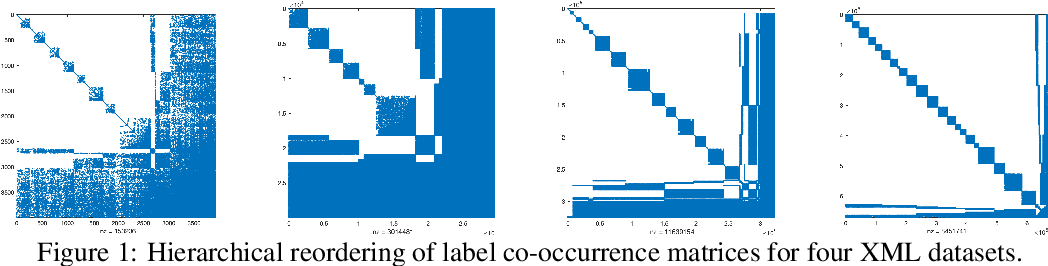 Figure 1 for Multilabel Classification by Hierarchical Partitioning and Data-dependent Grouping