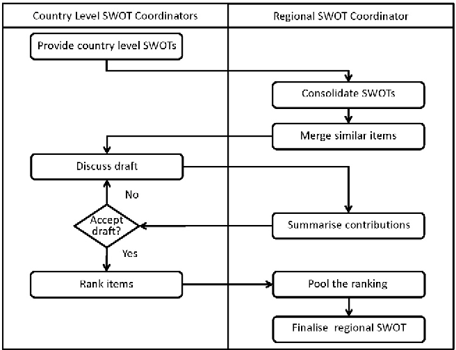 SWOT analysis and strategy development for forest fuel supply chains