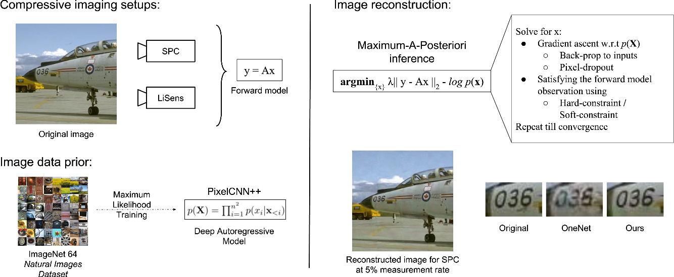 Figure 1 for Solving Inverse Computational Imaging Problems using Deep Pixel-level Prior
