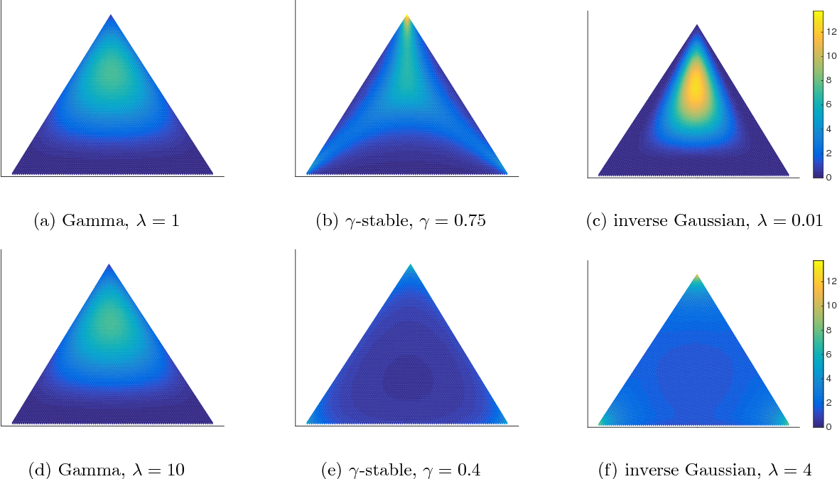 Figure 3 for Spectral Methods for Correlated Topic Models