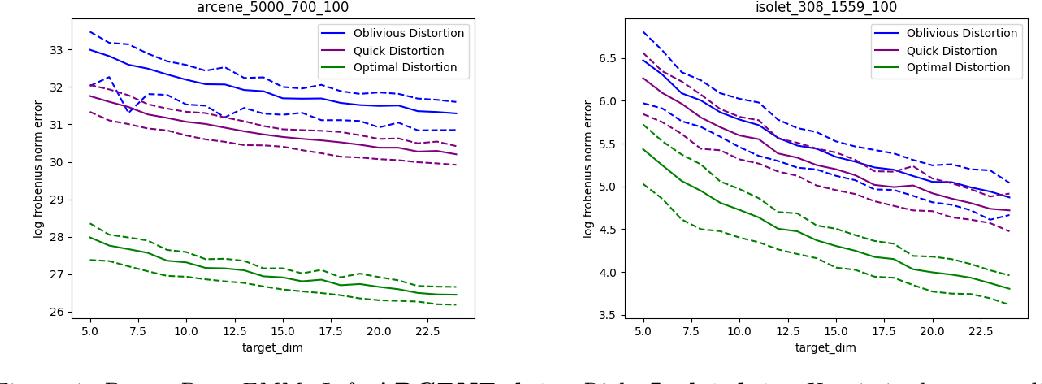 Figure 1 for Asymmetric Random Projections