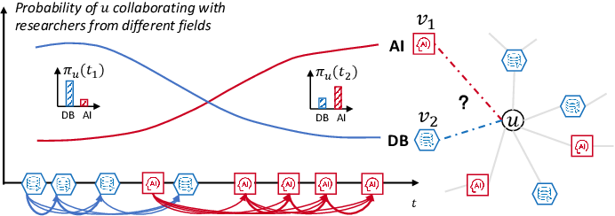 Figure 1 for Multi-Aspect Temporal Network Embedding: A Mixture of Hawkes Process View