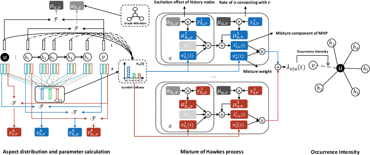 Figure 3 for Multi-Aspect Temporal Network Embedding: A Mixture of Hawkes Process View