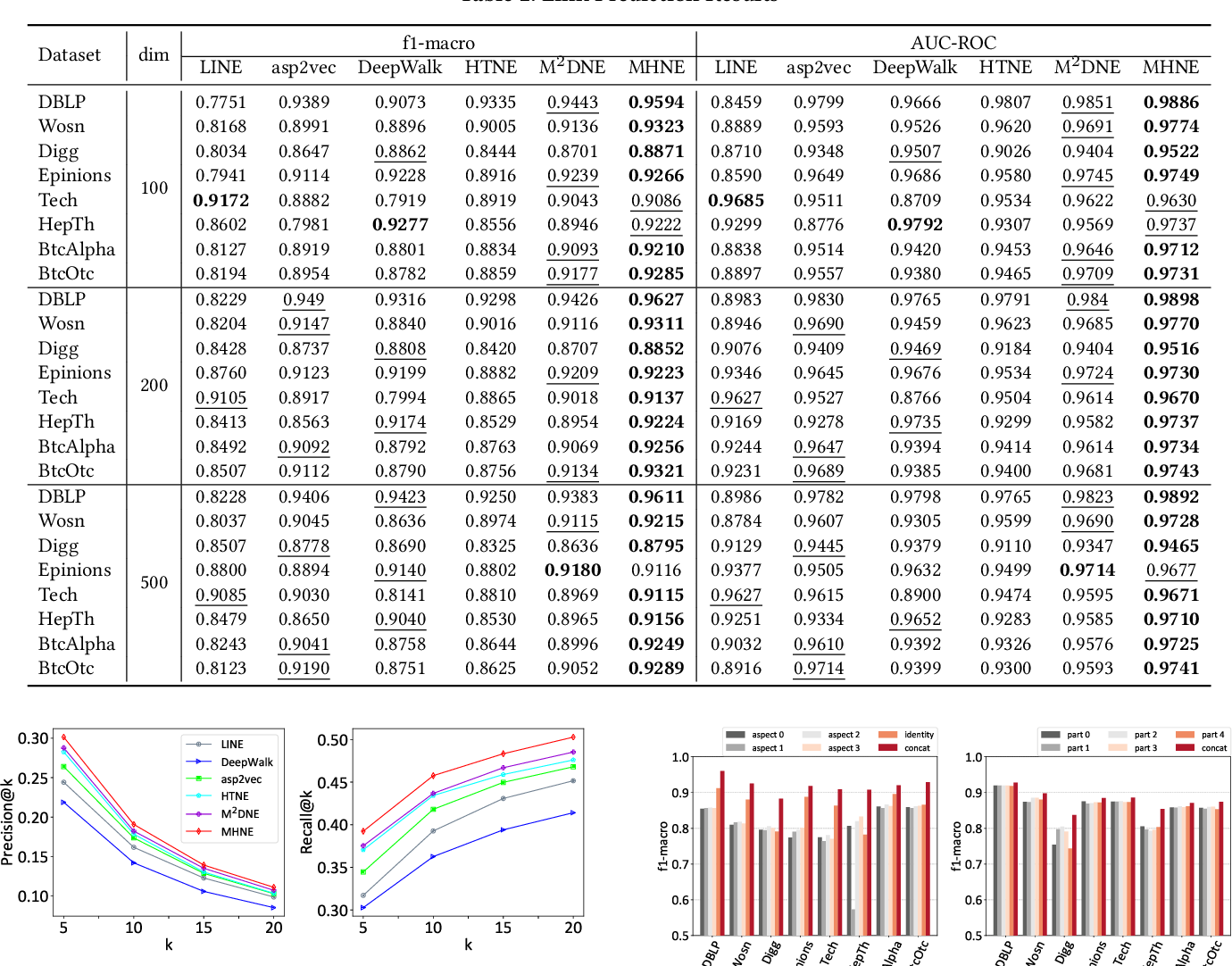 Figure 4 for Multi-Aspect Temporal Network Embedding: A Mixture of Hawkes Process View