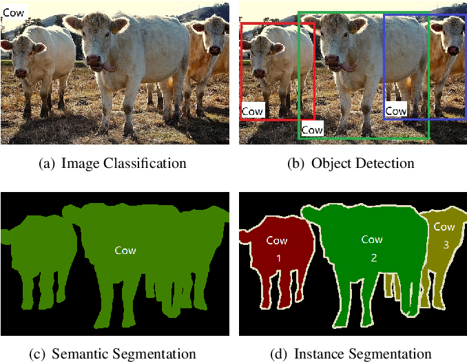 Figure 1 for Recent Advances in Deep Learning for Object Detection