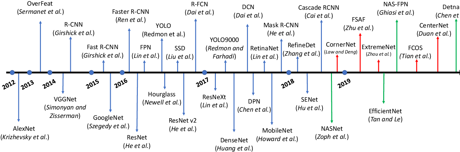 Figure 3 for Recent Advances in Deep Learning for Object Detection