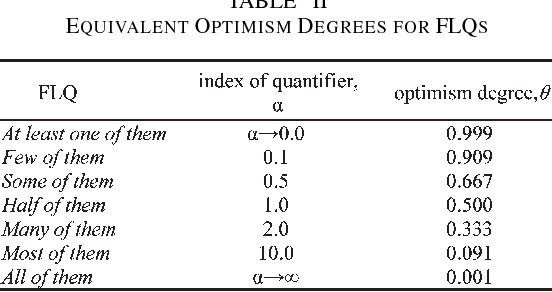 TABLE II EQUIVALENT OPTIMISM DEGREES FOR FLQS