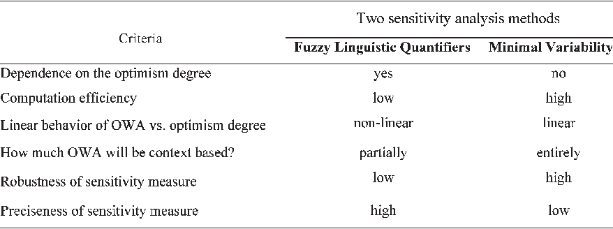 TABLE III COMPARISON OF THE SENSITIVITY ANALYSIS OF THE FLQ AND MV METHODS