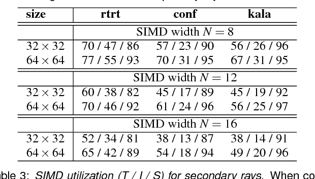 Table 3: SIMD utilization (T / I / S) for secondary rays. When compared to the ideal case, degradation in efficiency ranges from 2%- 21% due to overheads that arise from address fetch, alignment, and partition operations.