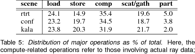 Table 5: Distribution of major operations as % of total. Here, the compute-related operations refer to those involving actual ray data; integer operations are subsumed by the load and store operations.