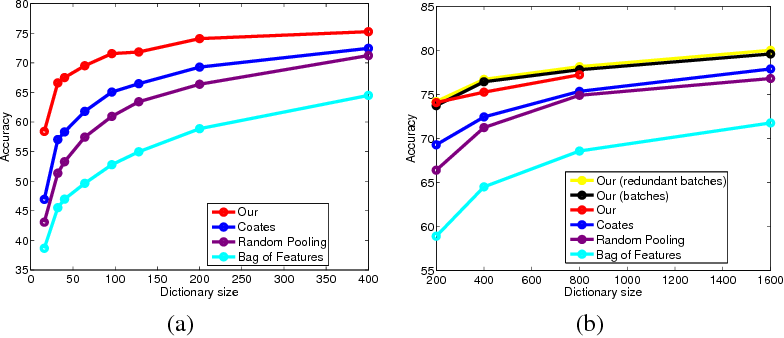 Figure 1 for Learnable Pooling Regions for Image Classification