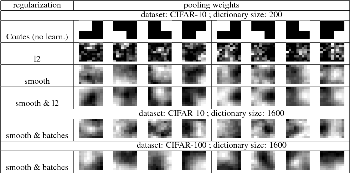 Figure 3 for Learnable Pooling Regions for Image Classification