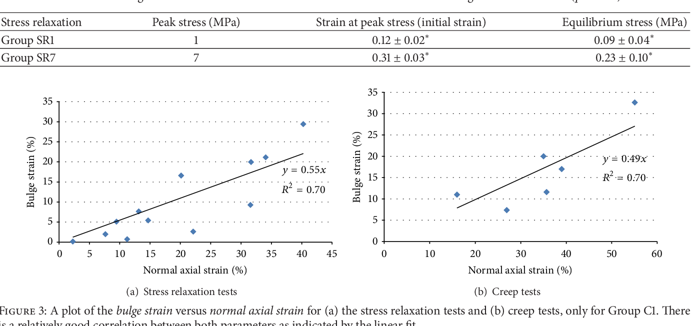 Figure 3: A plot of the bulge strain versus normal axial strain for (a) the stress relaxation tests and (b) creep tests, only for Group C1. There is a relatively good correlation between both parameters as indicated by the linear fit.