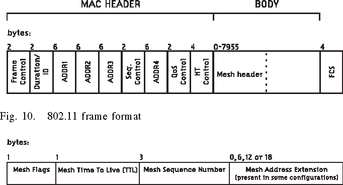 Figure 10 from IEEE 802.11s Multihop MAC: A Tutorial - Semantic Scholar