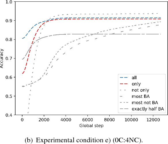 Figure 2 for Neural Networks and Quantifier Conservativity: Does Data Distribution Affect Learnability?