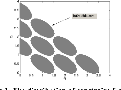 Figure 1 for A New Repair Operator for Multi-objective Evolutionary Algorithm in Constrained Optimization Problems