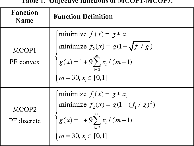 Figure 2 for A New Repair Operator for Multi-objective Evolutionary Algorithm in Constrained Optimization Problems