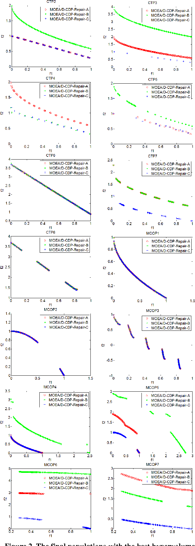 Figure 3 for A New Repair Operator for Multi-objective Evolutionary Algorithm in Constrained Optimization Problems