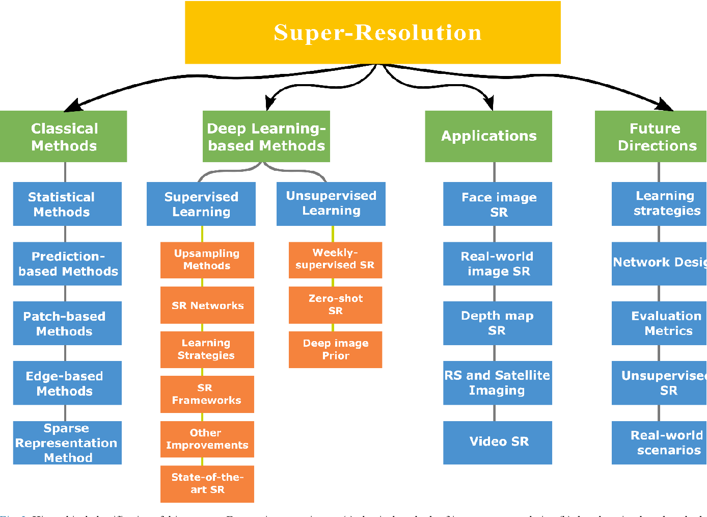 Figure 3 for A Comprehensive Review of Deep Learning-based Single Image Super-resolution