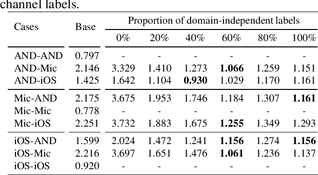 Figure 1 for Squeezing value of cross-domain labels: a decoupled scoring approach for speaker verification