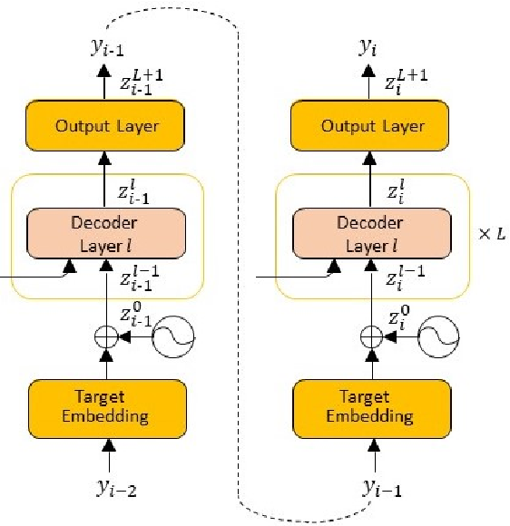 Figure 1 for Accurate Word Alignment Induction from Neural Machine Translation
