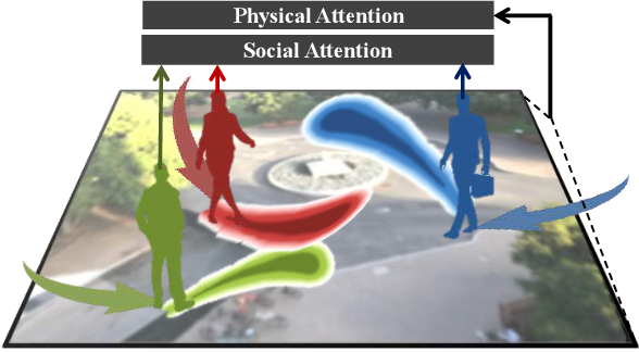Figure 1 for SoPhie: An Attentive GAN for Predicting Paths Compliant to Social and Physical Constraints