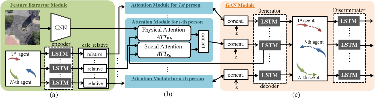 Figure 3 for SoPhie: An Attentive GAN for Predicting Paths Compliant to Social and Physical Constraints