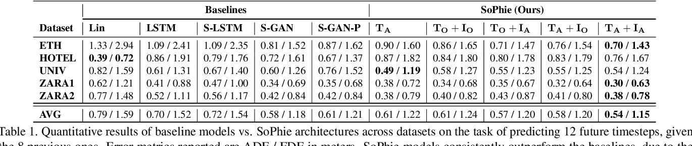 Figure 2 for SoPhie: An Attentive GAN for Predicting Paths Compliant to Social and Physical Constraints