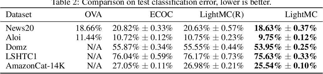 Figure 2 for LightMC: A Dynamic and Efficient Multiclass Decomposition Algorithm