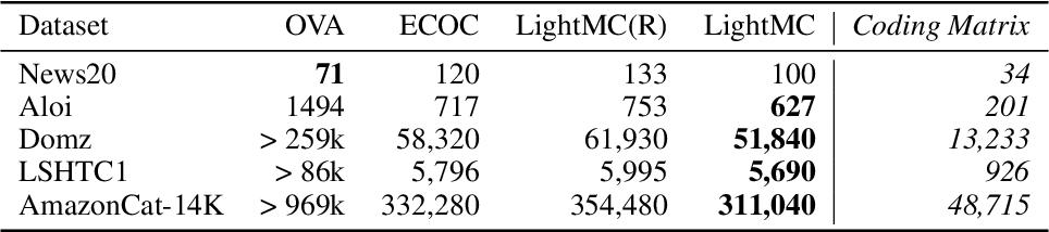Figure 4 for LightMC: A Dynamic and Efficient Multiclass Decomposition Algorithm