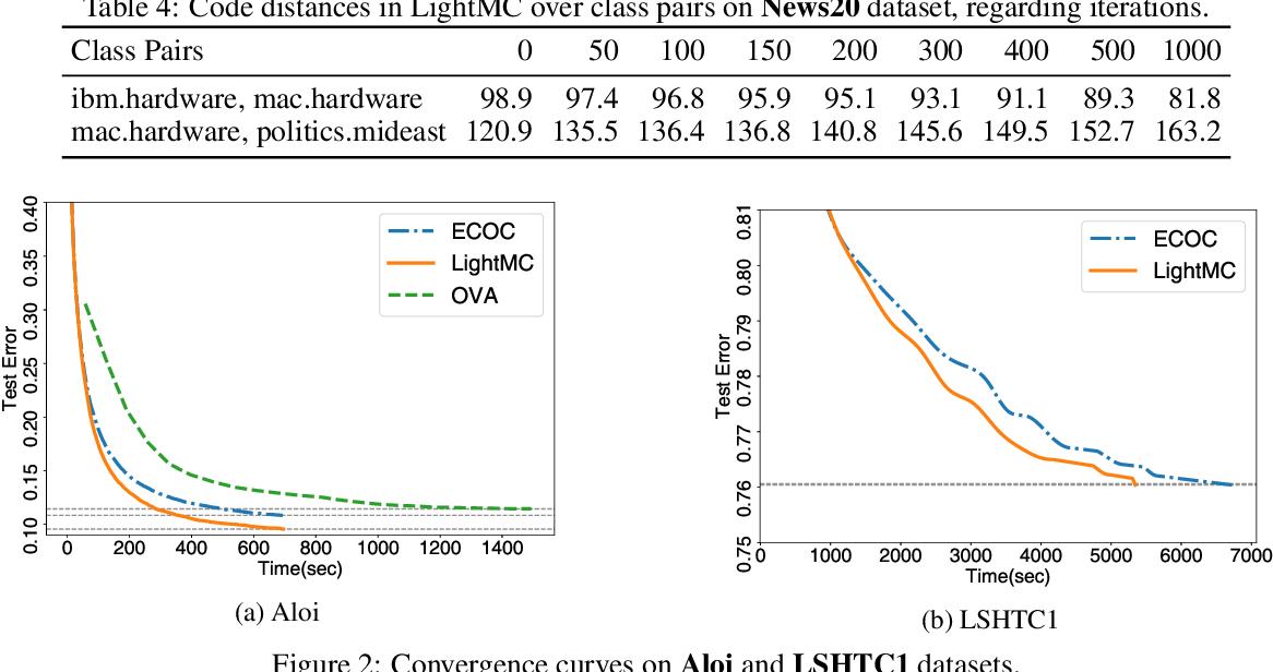 Figure 3 for LightMC: A Dynamic and Efficient Multiclass Decomposition Algorithm