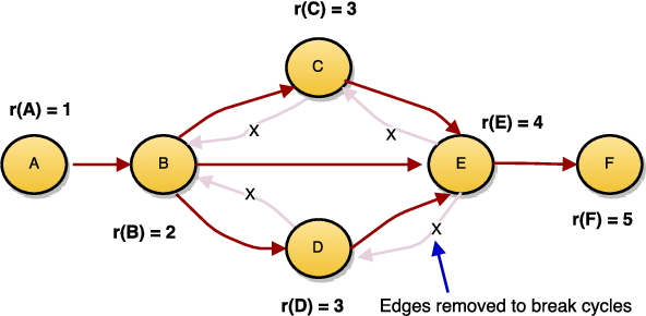 Figure 1 for ATP: Directed Graph Embedding with Asymmetric Transitivity Preservation